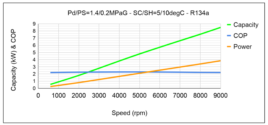 EDC Performance Curves