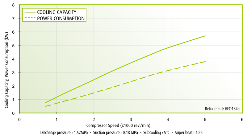 TM08 Performance Curves