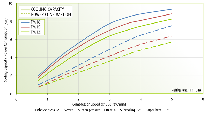 TM13, TM15, TM16 Performance Curves