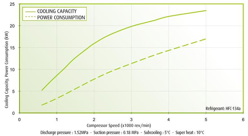 TM43 Performance Curves